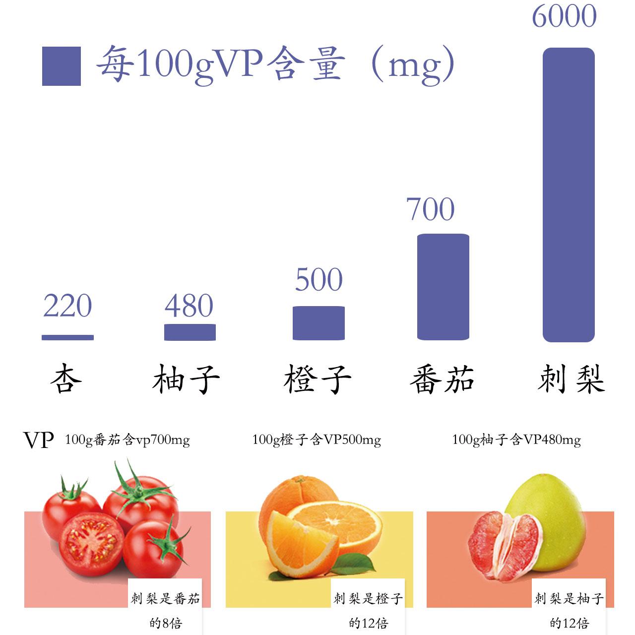 刺梨富含物质